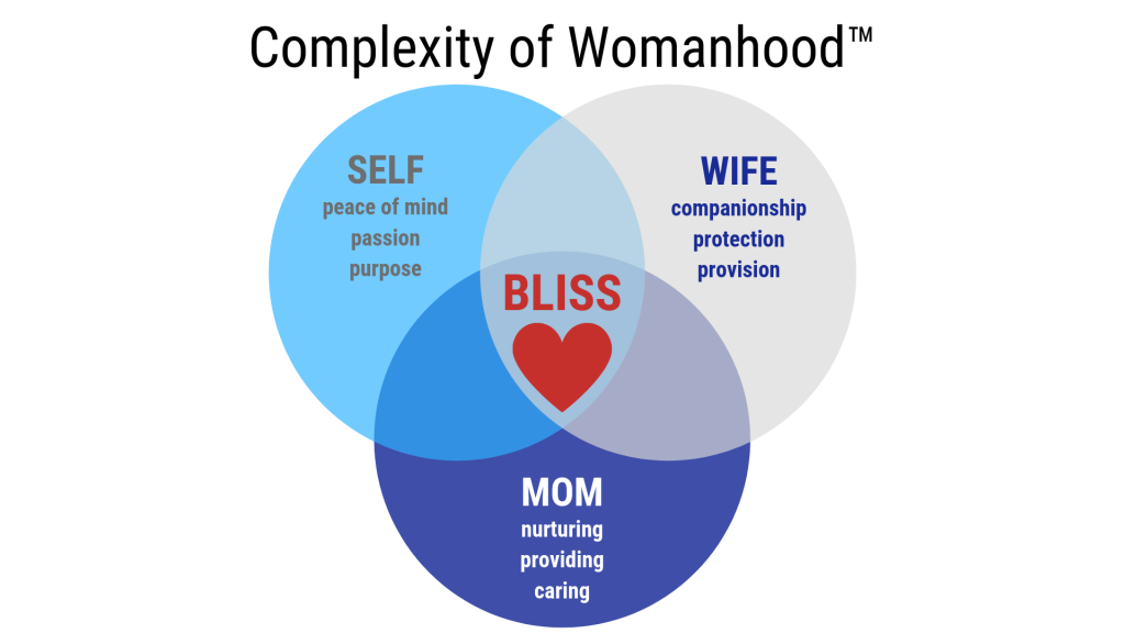 Complexity of Womanhood™